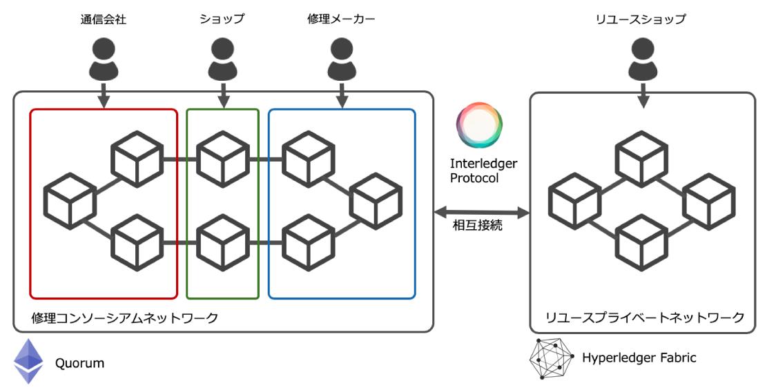 【Why Blockchain?】実例から見るブロックチェーンプロジェクトの設計プロセスと注意点
