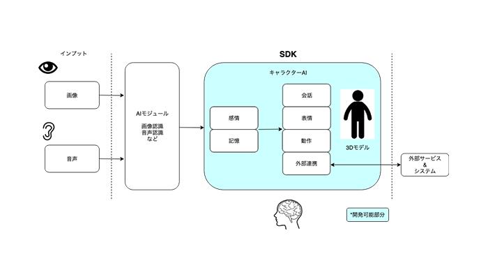クーガー、人間科学を取り入れたAIを目指し全脳アーキテクチャ・イニシアティブ代表 山川 宏氏がアドバイザーに就任/人型AIアシスタントをJavaScriptで作れる「ルーデンスSDK」の提供も開始